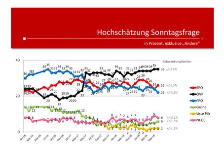 Profil-Umfrage: Wählertrend Dezember 2018