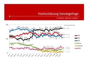 unique research josef Kalina peter hajek Wahl Wählertrend Profil Hochschaetzung Dezember 2018