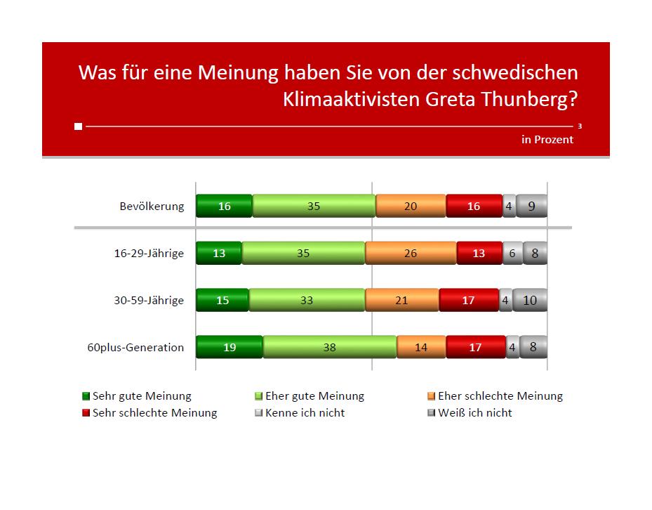 Unique research Umfrage HEUTE Frage der Woche josef kalina peter hajek was für eine meinung haben sie von der klimaaktivistin greta thunberg