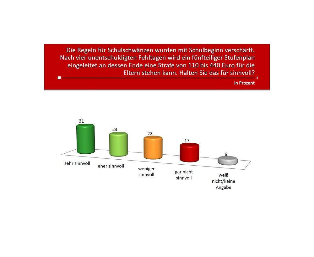 unique research josef Kalina peter hajek Profil umfrage Einstellung fuenfteiliger Stufenplan fuer SchulschwaenzenOesterreicher Handyverbot Oesterreichs Schulen