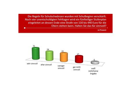 Profil-Umfrage: Schulschwänzen - Diese Strafen gibt es in anderen Ländern