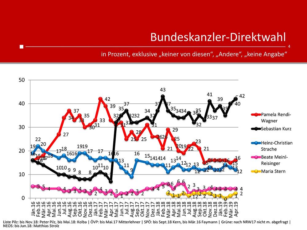 unique research peter hajek josef kalina umfrage politik wahlen waehlertrend profil ueberblick bundeskanzler direktwahl jaenner 2016 bis April 2019