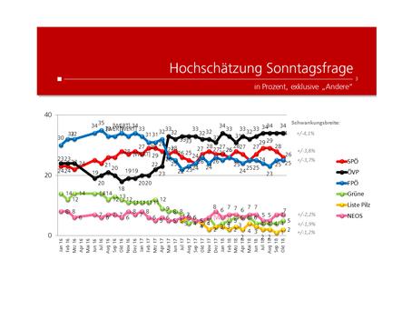 Profil-Umfrage: Wählertrend Oktober 2018
