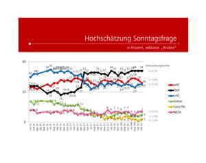 unique research josef Kalina peter hajek Wahl Wählertrend Profil Hochschaetzung Oktober 2018