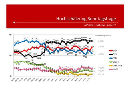 Profil-Umfrage: Wählertrend April 2019