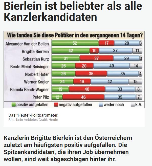 Unique research Umfrage HEUTE Frage der Woche josef kalina peter hajek politiker wahlkampf