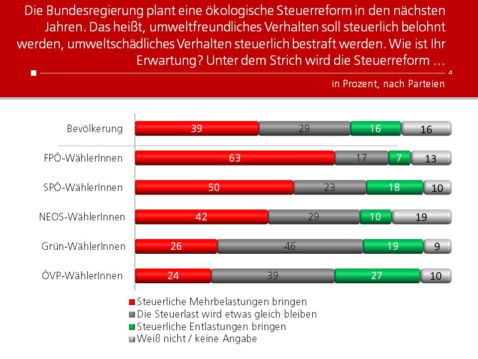 Unique research Umfrage HEUTE Frage der Woche josef kalina peter hajek ergebnisse nach parteipraeferenz
