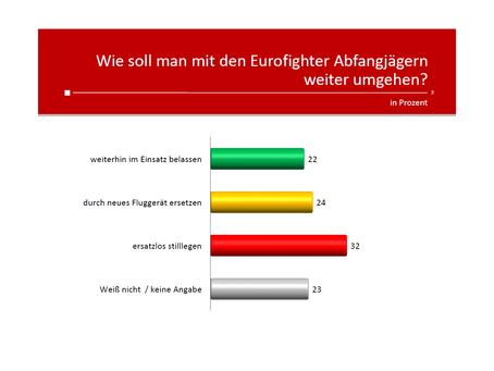 Profil-Umfrage: Eurofighter