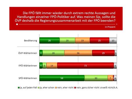 HEUTE Umfrage: Soll die ÖVP die Koalition mit der FPÖ beenden?