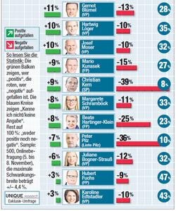Unique research umfrage HEUTE josef kalina peter hajek Polit-Barometer November 2018 Kurz vor Pamela Rendi Wagner