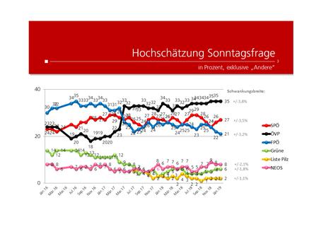 Profil-Umfrage: Wählertrend Jänner 2019