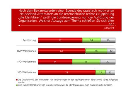 HEUTE Umfrage: Auflösung der Identitären