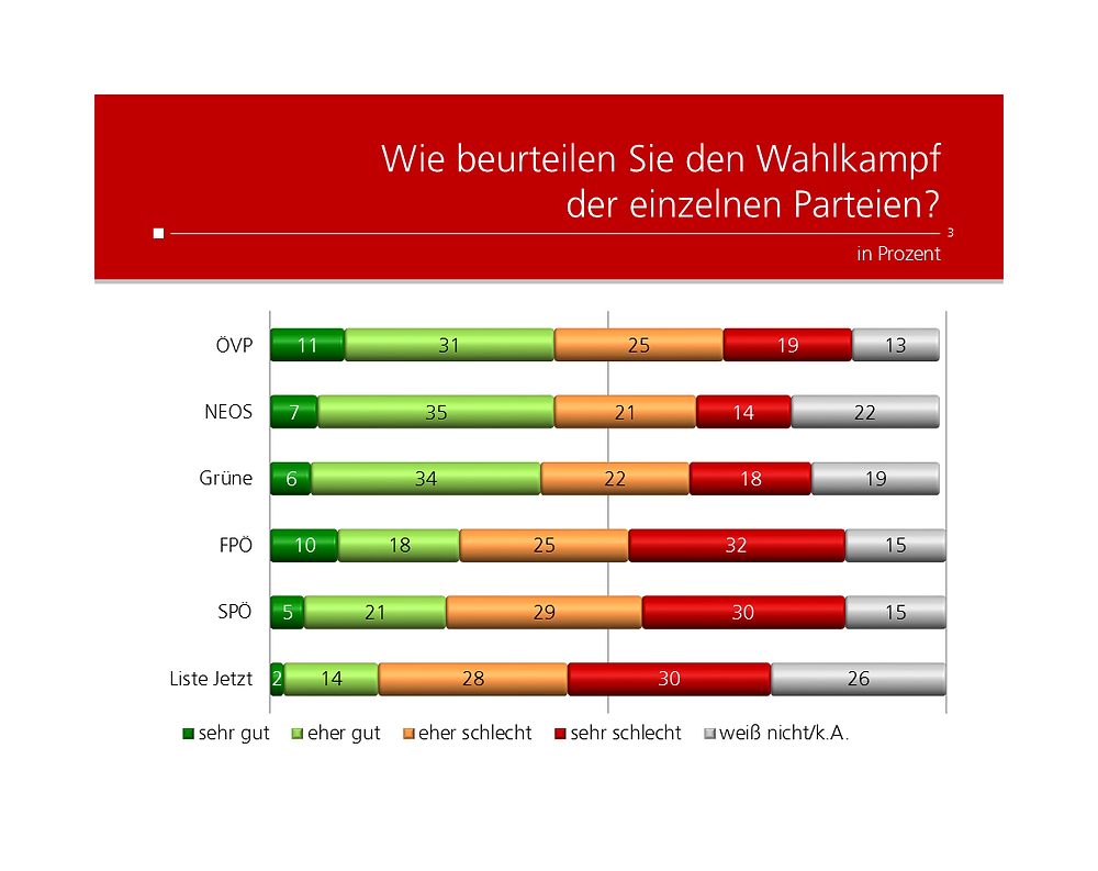 Unique research Umfrage HEUTE Frage der Woche josef kalina peter hajek wahlkampf performance