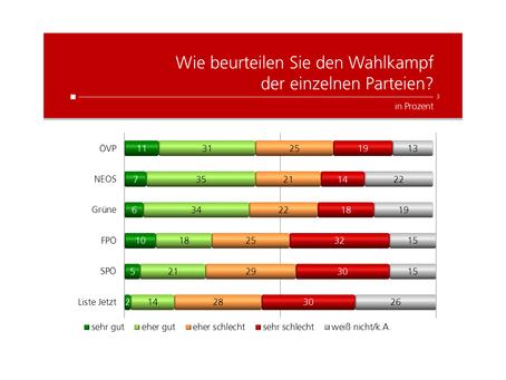 HEUTE Umfrage: Wahlkampf Performance