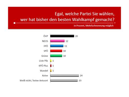 HEUTE Umfrage: Wer hat den besten Wahlkampf gemacht?