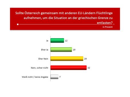Profil-Umfrage: Flüchtlinge