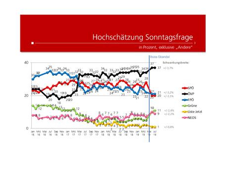Profil-Umfrage: Wählertrend Juli 2019