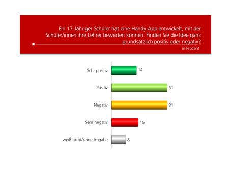 HEUTE Umfrage: Lehrer-Bewertung per App