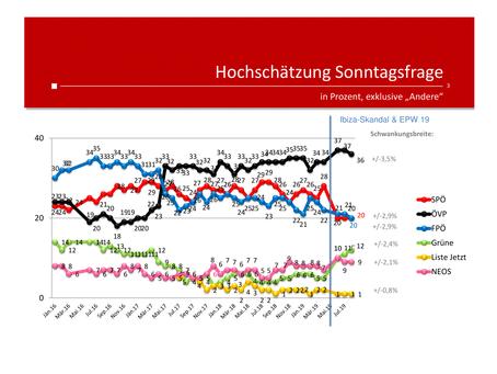 Profil-Umfrage: Wählertrend August 2019