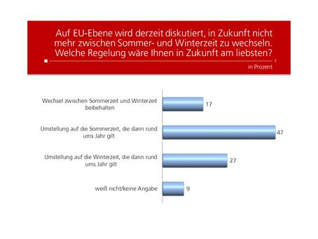 Profil Umfrage: Wechsel Sommerzeit Winterzeit