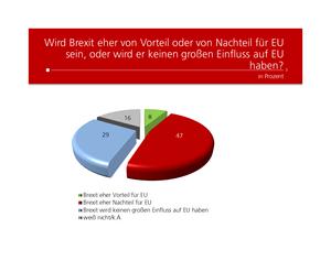unique research umfrage profil josef kalina peter hajek Brexit Vorteil oder Nachteil für EU