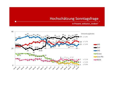 Profil-Umfrage: Wählertrend September 2018