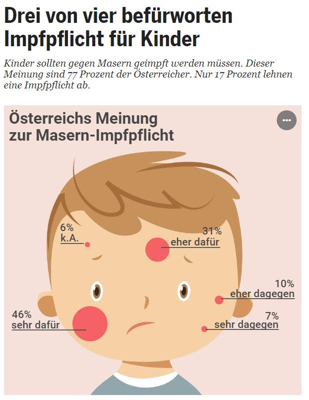Unique research Umfrage HEUTE Frage der Woche josef kalina peter hajek impflicht kinder masern