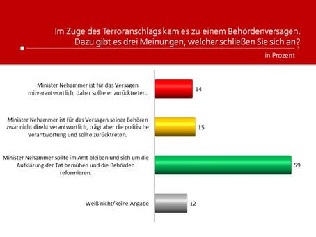 Profil-Umfrage: Behördenversagen im Zuge des Terroranschlags