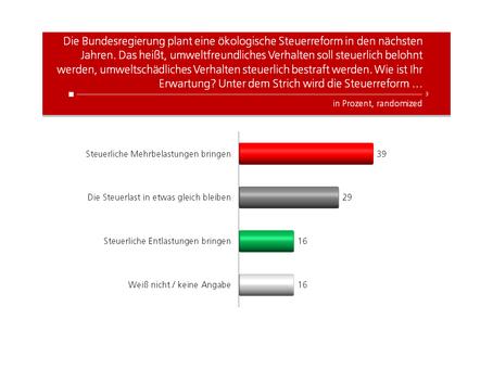 HEUTE-Umfrage: Ökologische Steuerreform