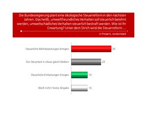 Unique research Umfrage HEUTE Frage der Woche josef kalina peter hajek oekologische steuerreform