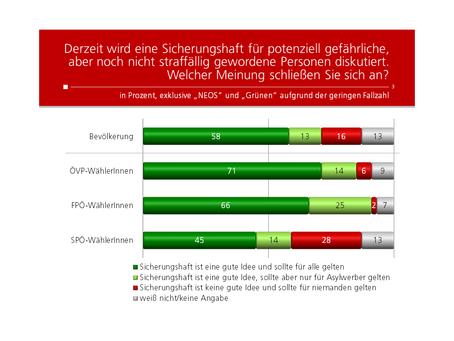 HEUTE-Umfrage: Sicherungshaft