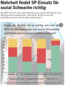 Unique research Umfrage HEUTE Frage der Woche josef kalina peter hajek spoe und mindestsicherung