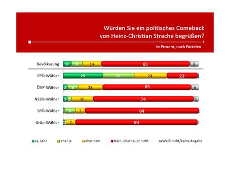HEUTE-Umfrage: HC Strache Comeback