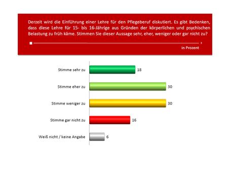 Profil-Umfrage: Pflegeberuf