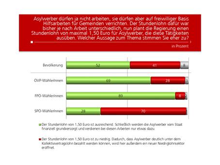 HEUTE Umfrage: Stundenlohn Asylwerber