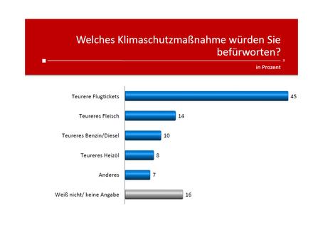Profil-Umfrage: Klimaschutz