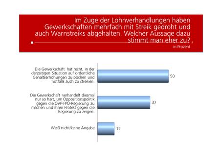 HEUTE Umfrage: Gewerkschaften