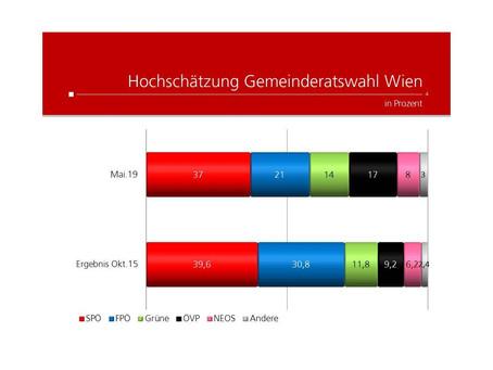 Krone Umfrage: Wien-Wahl