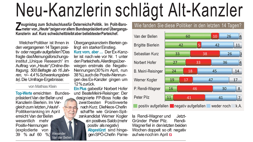 Unique research umfrage HEUTE josef kalina peter hajek Politikerranking Juli 2019 Neu-Kanzlerin schlaegt Alt-Kanzler
