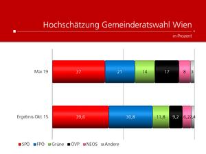 UNIQUE research Umfrage Kronen Zeitung Josef Kalina Peter Hajek Hochschaetzung Gemeinderatswahl Wien