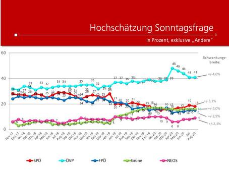 Profil-Umfrage: Wählertrend August 2020