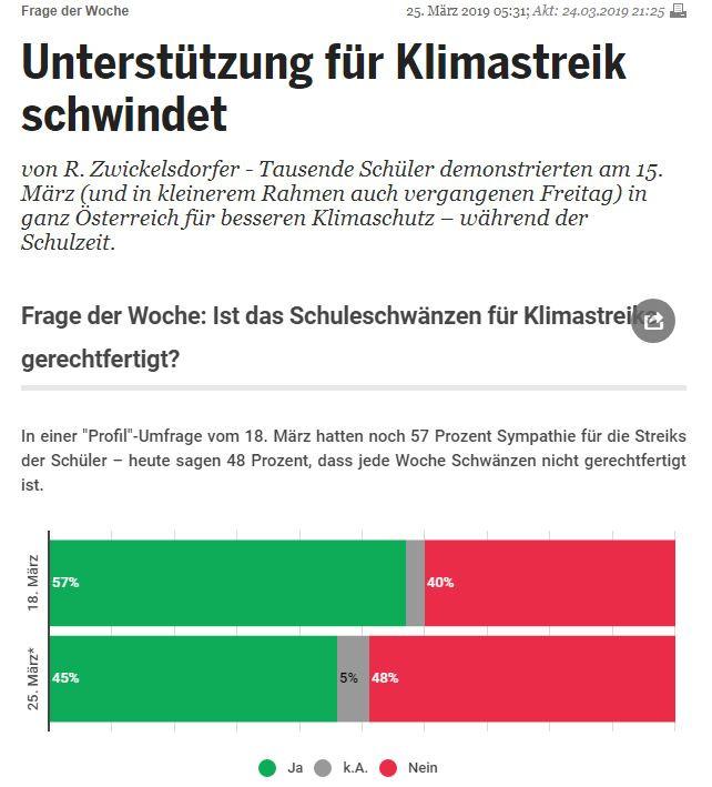 Unique research Umfrage HEUTE Frage der Woche josef kalina peter hajek Schülerstreiks fürs Klima