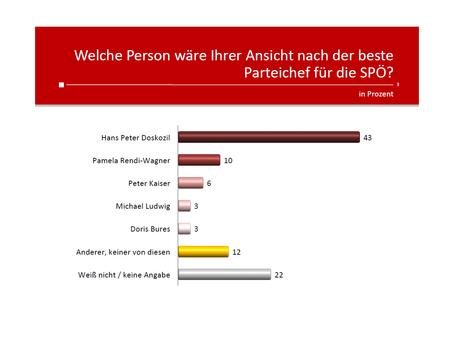 Profil-Umfrage: SPÖ Parteichef