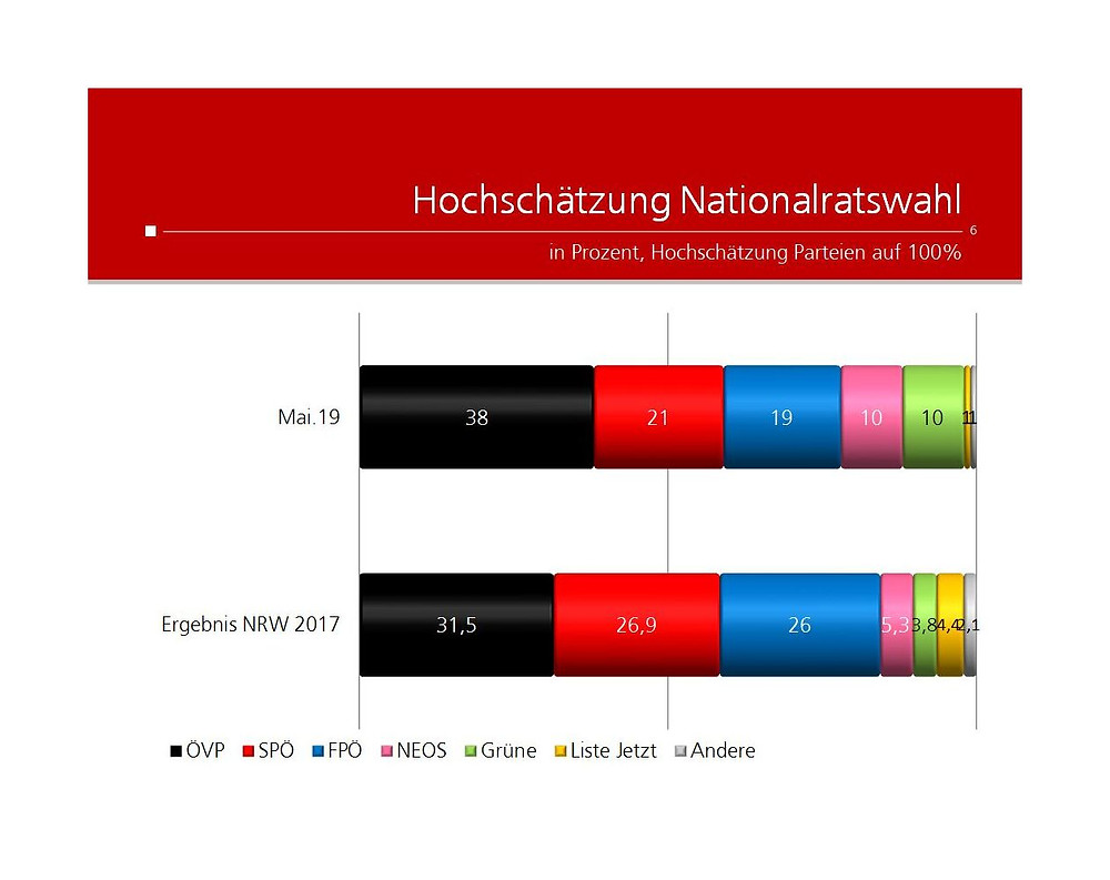 unique research peter hajek josef kalina umfrage politik Kronenzeitung Ausblick Nationalratswahl
