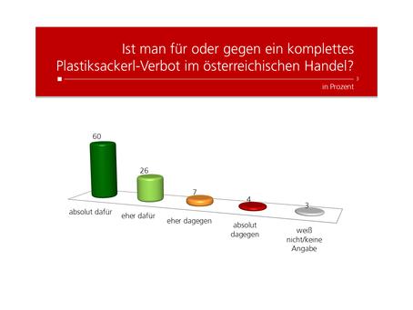 Profil-Umfrage: Plastiksackerl-Verbot