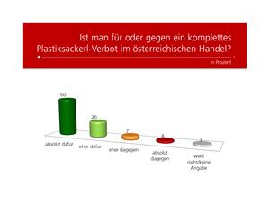 unique research umfrage profil josef kalina peter hajek plastiksackerl verbot oesterreichischer handel