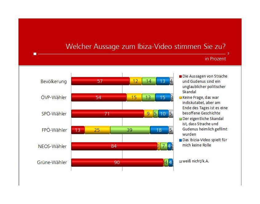 Unique research Umfrage HEUTE Frage der Woche josef kalina peter hajek ibiza video