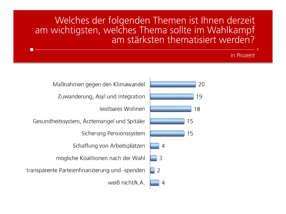 Unique research Umfrage HEUTE Frage der Woche josef kalina peter hajek Themen im Wahlkampf