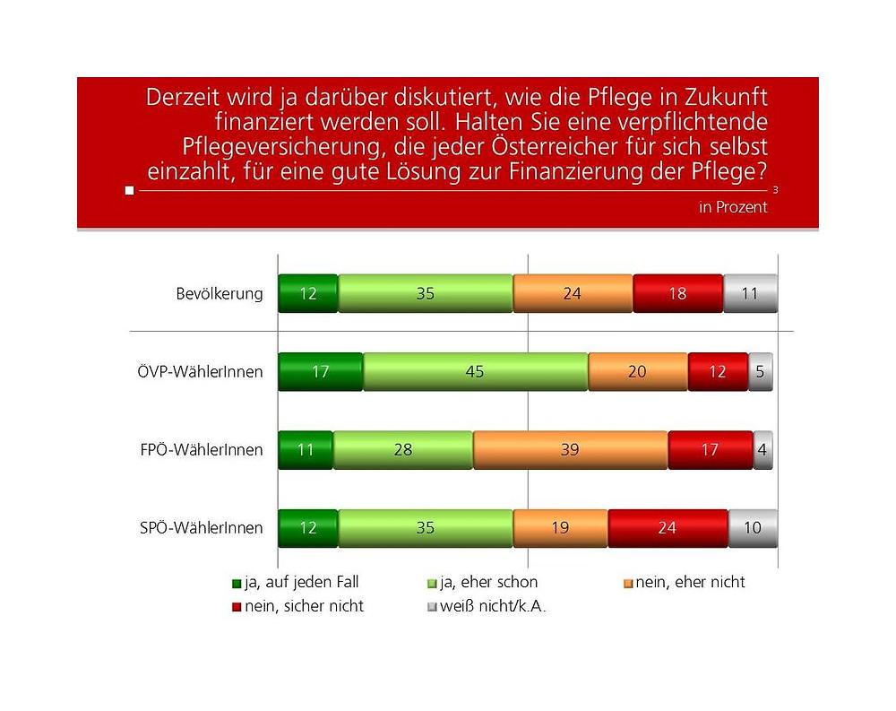 unique research josef Kalina peter hajek Profil Umfrage Pflegeversicherung privat Steuern Finanzierung