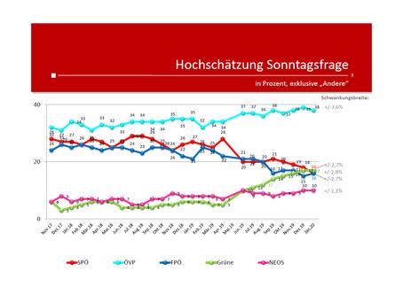 Profil-Umfrage: Wählertrend Jänner 2020